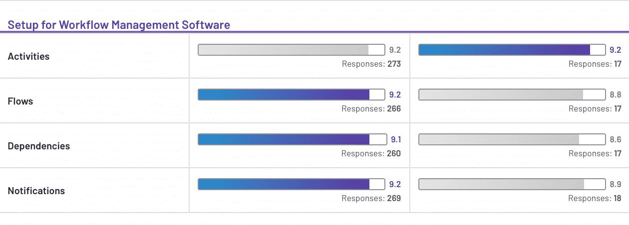 Setup for Workflow Management Software